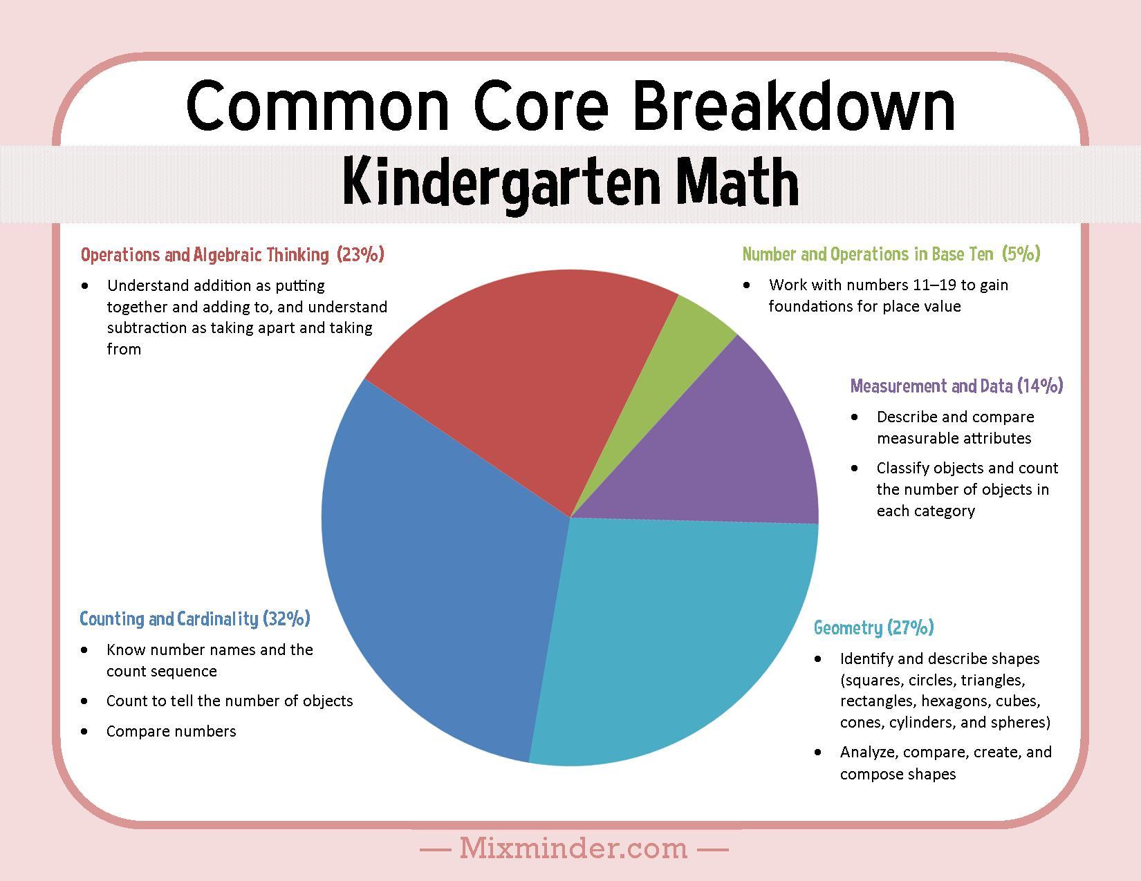 Kindergarten Math Common Core Breakdown