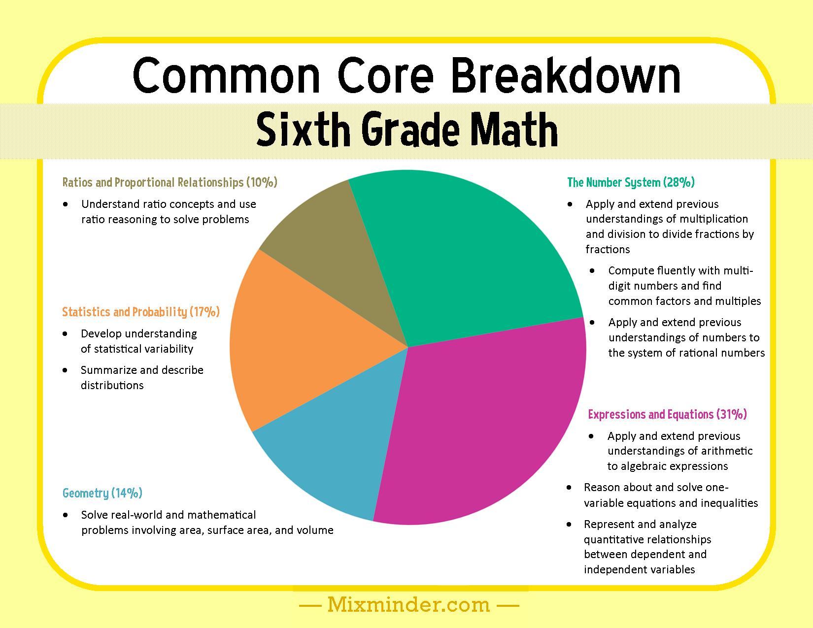 Sixth Grade Math Common Core Breakdown